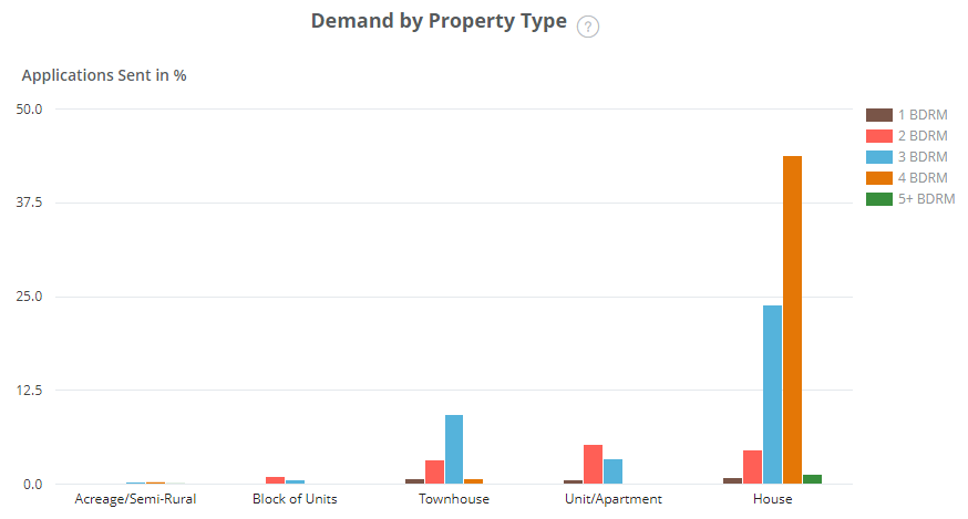Caboolture Demand by Property Type