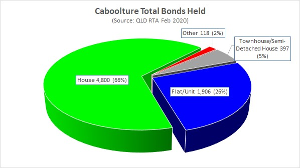 Caboolture Total Bonds Held