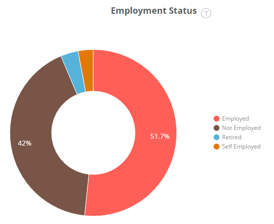 Caboolture Rental Applicants Employment Status